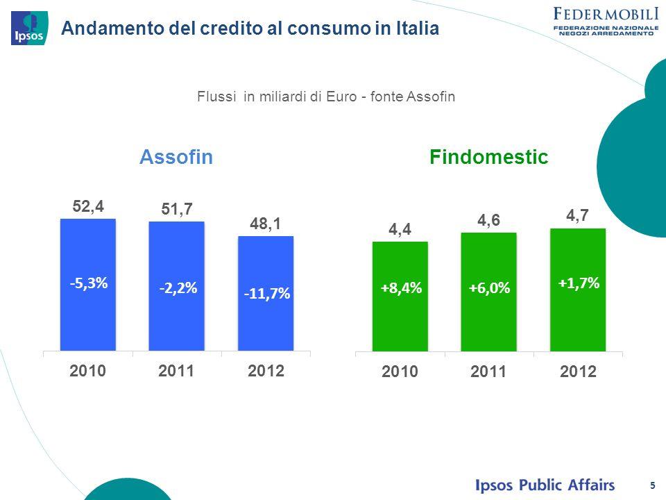Andamento del credito al consumo in Italia 5 Flussi in miliardi di Euro - fonte Assofin -5,3% -2,2% -11,7% +8,4%+6,0% +1,7%
