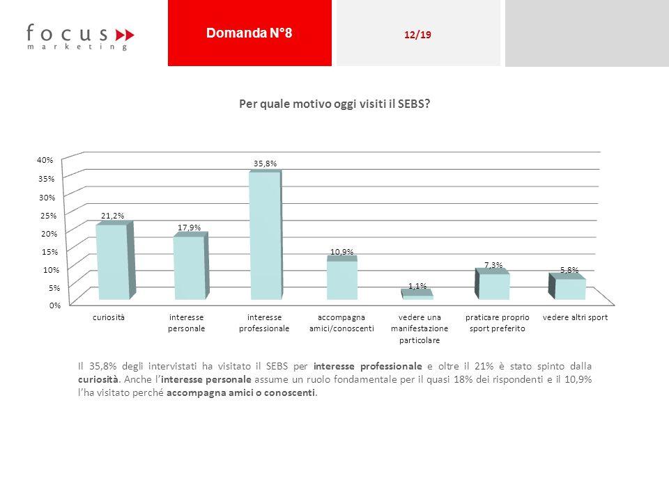 Per quale motivo oggi visiti il SEBS? Il 35,8% degli intervistati ha visitato il SEBS per interesse professionale e oltre il 21% è stato spinto dalla