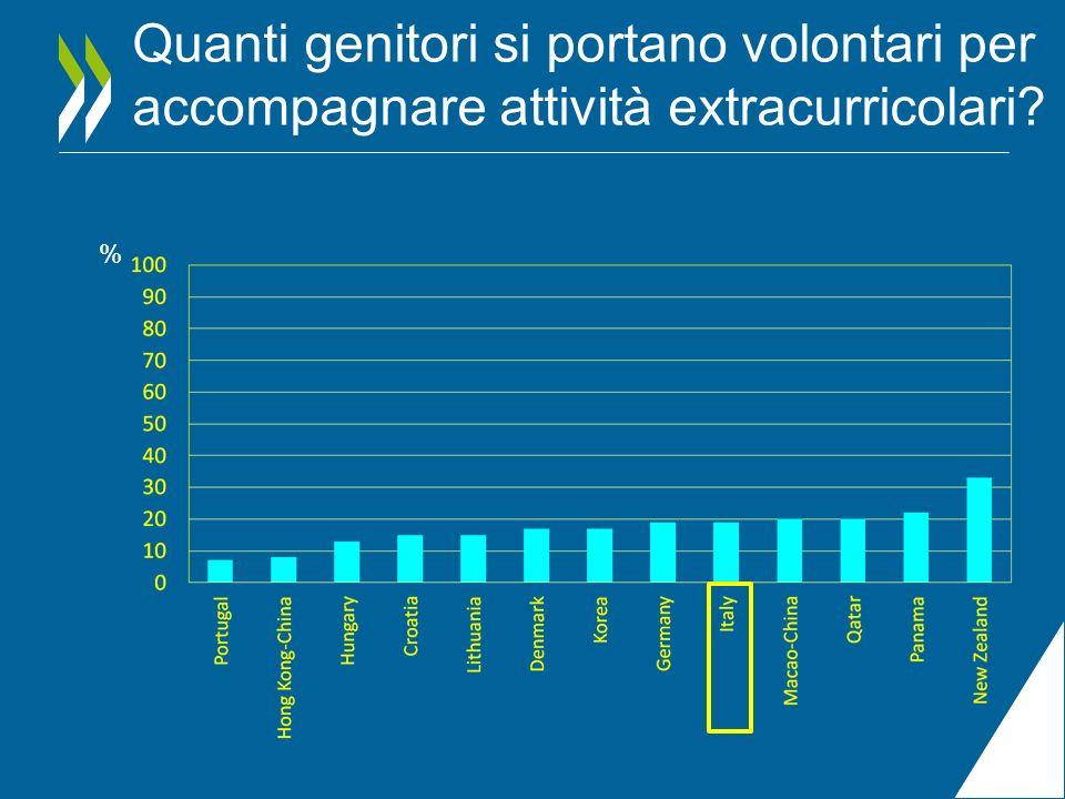 Quanti genitori si portano volontari per accompagnare attività extracurricolari? %