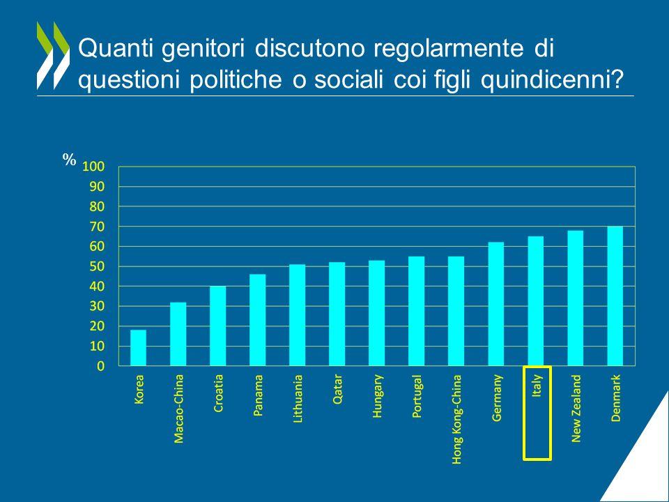 Quanti genitori discutono regolarmente di questioni politiche o sociali coi figli quindicenni? %