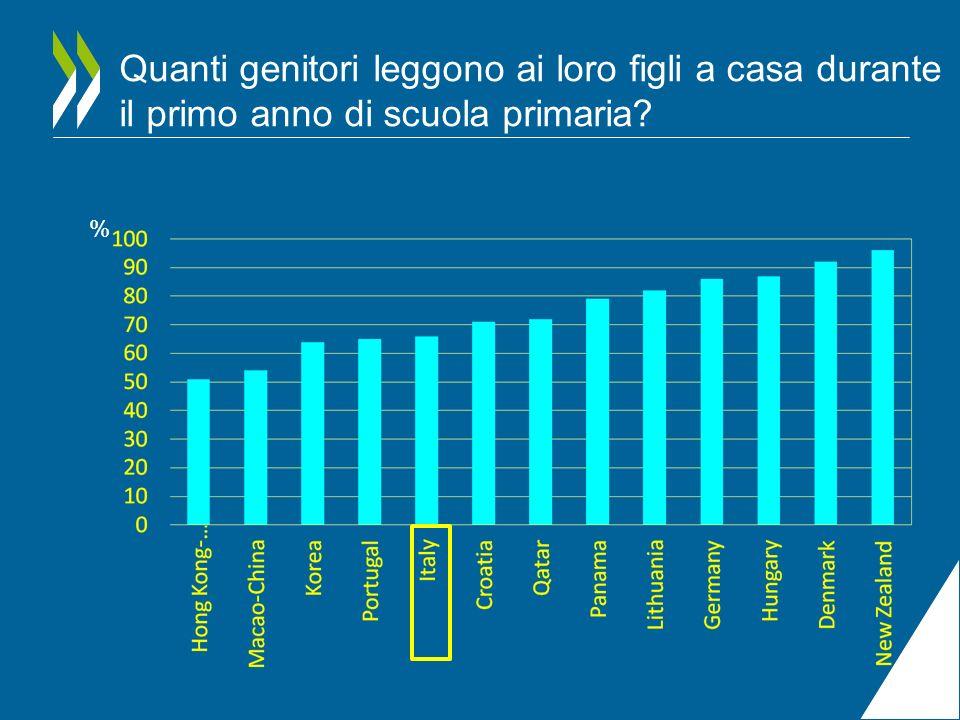 Quanti genitori leggono ai loro figli a casa durante il primo anno di scuola primaria? %