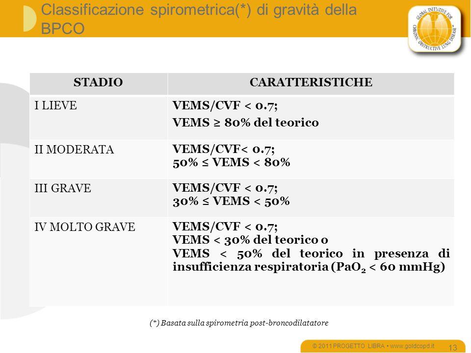 STADIOCARATTERISTICHE I LIEVEVEMS/CVF < 0.7; VEMS 80% del teorico II MODERATA VEMS/CVF< 0.7; 50% VEMS < 80% III GRAVE VEMS/CVF < 0.7; 30% VEMS < 50% IV MOLTO GRAVE VEMS/CVF < 0.7; VEMS < 30% del teorico o VEMS < 50% del teorico in presenza di insufficienza respiratoria (PaO 2 < 60 mmHg) Classificazione spirometrica(*) di gravità della BPCO © 2011 PROGETTO LIBRA www.goldcopd.it 13 (*) Basata sulla spirometria post-broncodilatatore