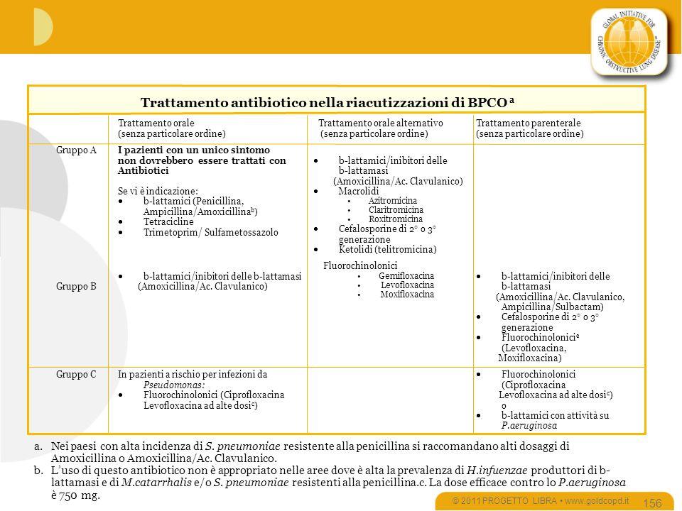 © 2011 PROGETTO LIBRA www.goldcopd.it 156 Fluorochinolonici (Ciprofloxacina Levofloxacina ad alte dosi c ) o b-lattamici con attività su P.aeruginosa In pazienti a rischio per infezioni da Pseudomonas: Fluorochinolonici (Ciprofloxacina Levofloxacina ad alte dosi c ) Gruppo C b-lattamici/inibitori delle b-lattamasi (Amoxicillina/Ac.
