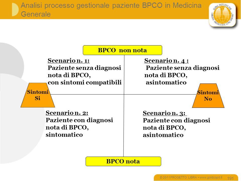 Analisi processo gestionale paziente BPCO in Medicina Generale © 2011 PROGETTO LIBRA www.goldcopd.it 191 Sintomi No BPCO nota Scenario n.