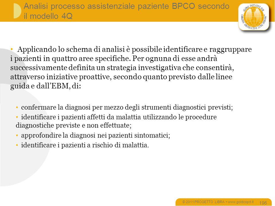 Analisi processo assistenziale paziente BPCO secondo il modello 4Q © 2011 PROGETTO LIBRA www.goldcopd.it 196 Applicando lo schema di analisi è possibile identificare e raggruppare i pazienti in quattro aree specifiche.