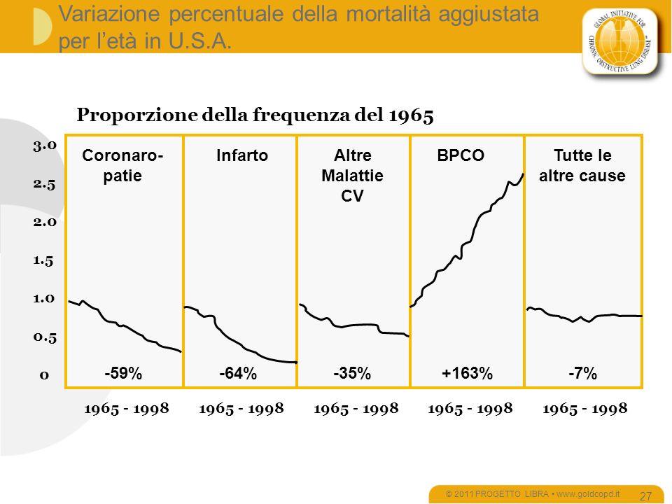 Variazione percentuale della mortalità aggiustata per letà in U.S.A.
