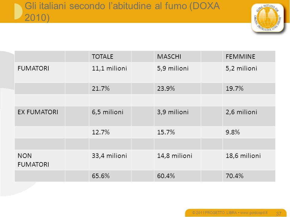 Gli italiani secondo labitudine al fumo (DOXA 2010) TOTALEMASCHIFEMMINE FUMATORI11,1 milioni5,9 milioni5,2 milioni 21.7%23.9%19.7% EX FUMATORI6,5 milioni3,9 milioni2,6 milioni 12.7%15.7%9.8% NON FUMATORI 33,4 milioni14,8 milioni18,6 milioni 65.6%60.4%70.4% © 2011 PROGETTO LIBRA www.goldcopd.it 37