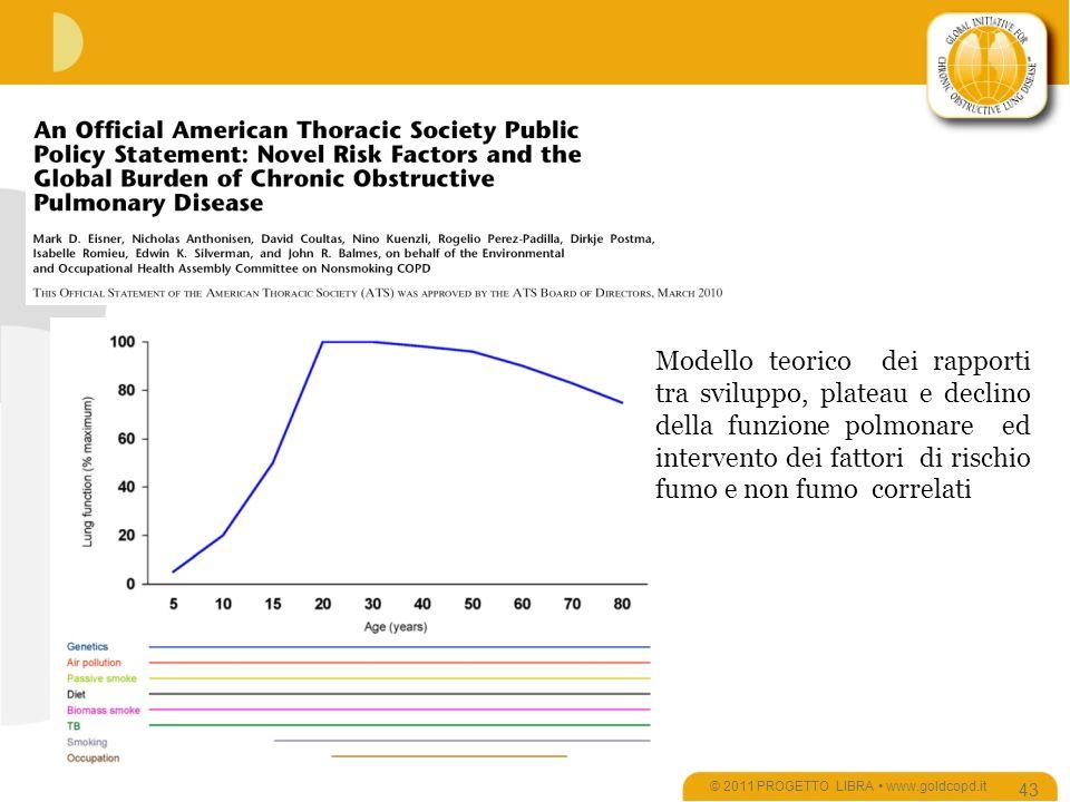© 2011 PROGETTO LIBRA www.goldcopd.it 43 Modello teorico dei rapporti tra sviluppo, plateau e declino della funzione polmonare ed intervento dei fattori di rischio fumo e non fumo correlati