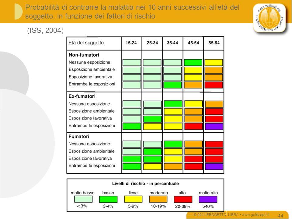 Probabilità di contrarre la malattia nei 10 anni successivi alletà del soggetto, in funzione dei fattori di rischio © 2011 PROGETTO LIBRA www.goldcopd.it 44 (ISS, 2004)