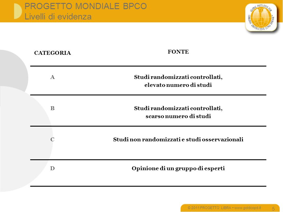 Road Map BPCO © 2011 PROGETTO LIBRA www.goldcopd.it 176