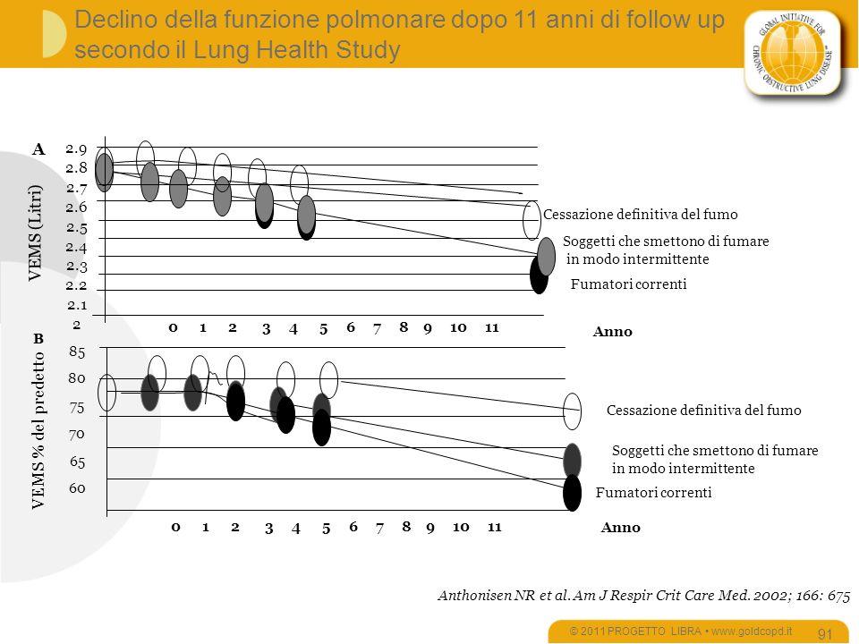 Declino della funzione polmonare dopo 11 anni di follow up secondo il Lung Health Study © 2011 PROGETTO LIBRA www.goldcopd.it 91 B Anno Fumatori correnti Cessazione definitiva del fumo Soggetti che smettono di fumare in modo intermittente VEMS % del predetto 85 80 75 70 65 60 0 1 2 3 4 5 6 7 8 9 10 11 Anthonisen NR et al.