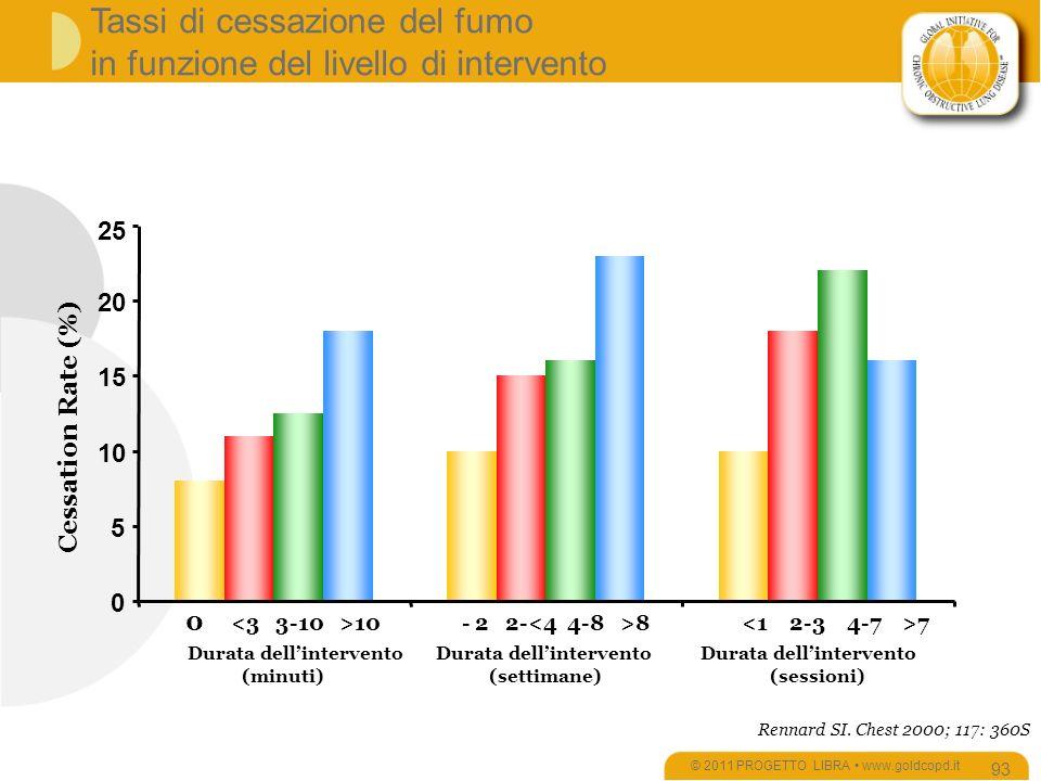 Tassi di cessazione del fumo in funzione del livello di intervento © 2011 PROGETTO LIBRA www.goldcopd.it 93 0 10 - 2 2- 8 7 Durata dellintervento Durata dellintervento Durata dellintervento (minuti) (settimane) (sessioni) Rennard SI.