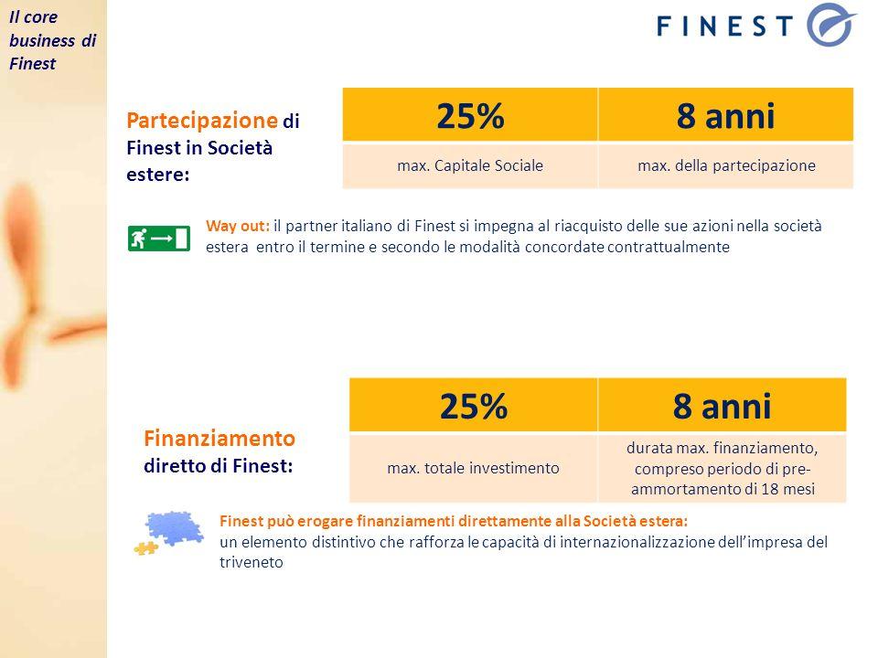 Partecipazione di Finest in Società estere: 25%8 anni max. Capitale Socialemax. della partecipazione Way out: il partner italiano di Finest si impegna