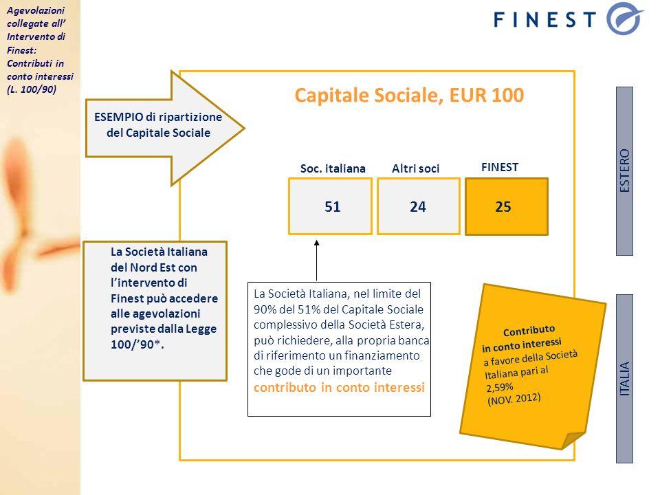 15 ESEMPIO di ripartizione del Capitale Sociale Capitale Sociale, EUR 100 La Società Italiana, nel limite del 90% del 51% del Capitale Sociale comples