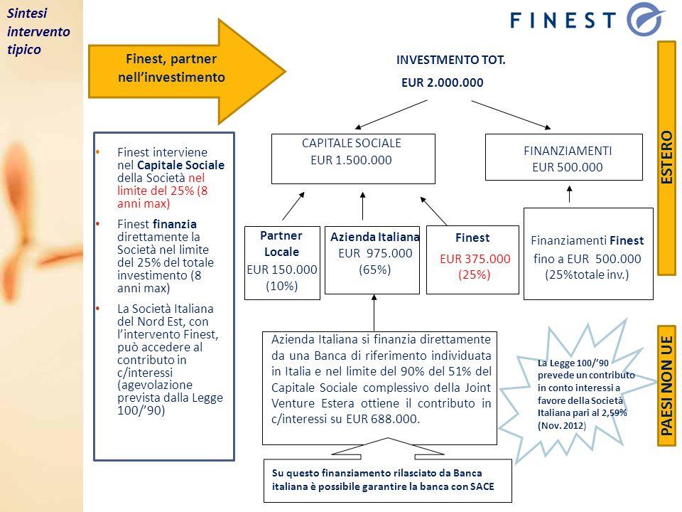 Finest, partner nellinvestimento Finest interviene nel Capitale Sociale della Società nel limite del 25% (8 anni max) Finest finanzia direttamente la