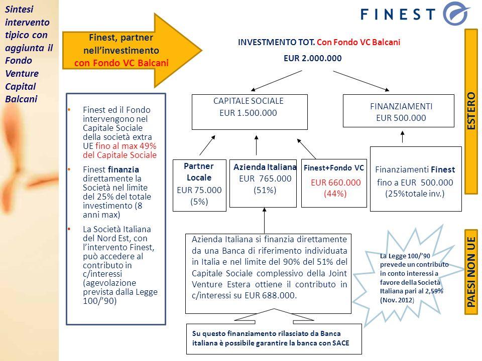 Finest, partner nellinvestimento con Fondo VC Balcani Finest ed il Fondo intervengono nel Capitale Sociale della società extra UE fino al max 49% del Capitale Sociale Finest finanzia direttamente la Società nel limite del 25% del totale investimento (8 anni max) La Società Italiana del Nord Est, con lintervento Finest, può accedere al contributo in c/interessi (agevolazione prevista dalla Legge 100/90) INVESTMENTO TOT.