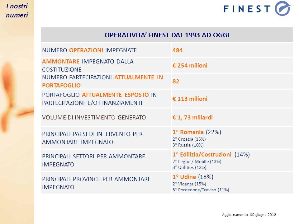 Partners Finest per fatturato I nostri partners Partners Finest per n° dipendenti Aggiornamento 30 giugno 2012