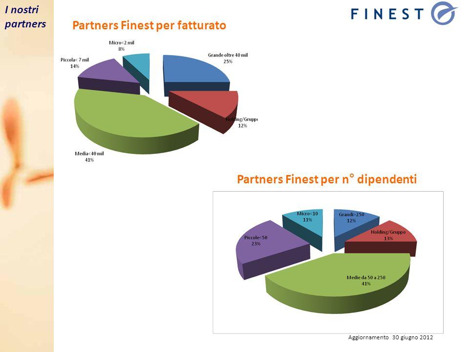 Erogato storico per Paese I nostri partners Erogato storico per settore di investimento Aggiornamento 30 giugno 2012
