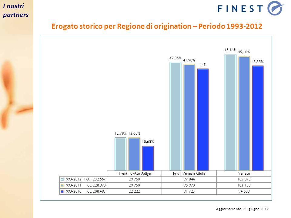 I nostri partners Erogato storico per Regione di origination – Periodo 1993-2012 Aggiornamento 30 giugno 2012