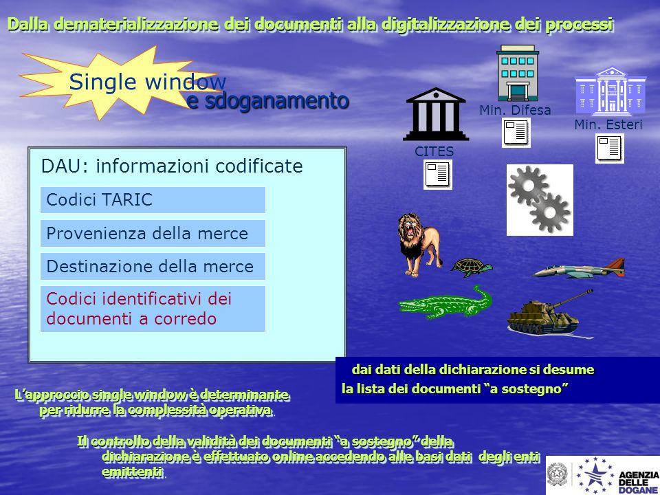 DAU: informazioni codificate Codici identificativi dei documenti a corredo Codici TARIC Provenienza della merce Destinazione della merce dai dati dell