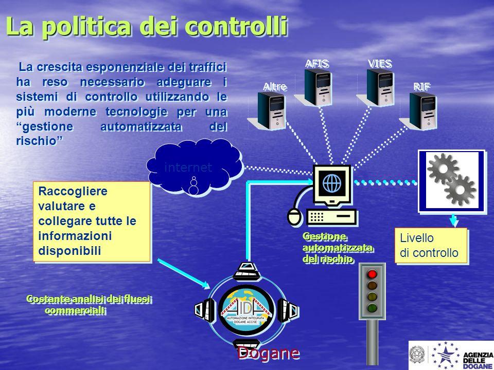 La politica dei controlli Costante analisi dei flussi commerciali Gestioneautomatizzata del rischio Gestioneautomatizzata Altre AFIS VIES RIF internet