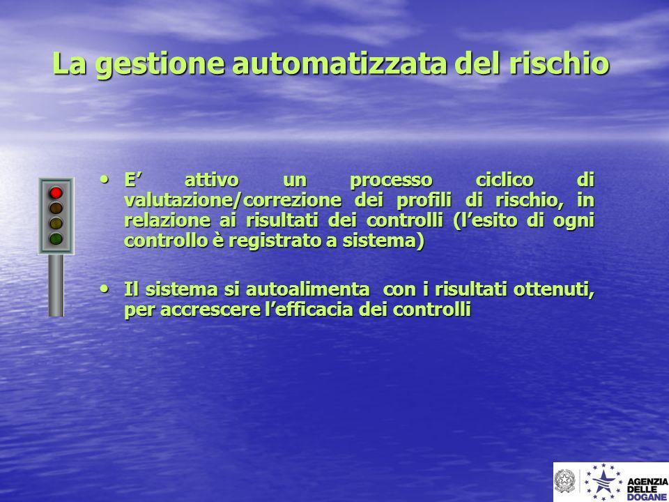 La gestione automatizzata del rischio E attivo un processo ciclico di valutazione/correzione dei profili di rischio, in relazione ai risultati dei con