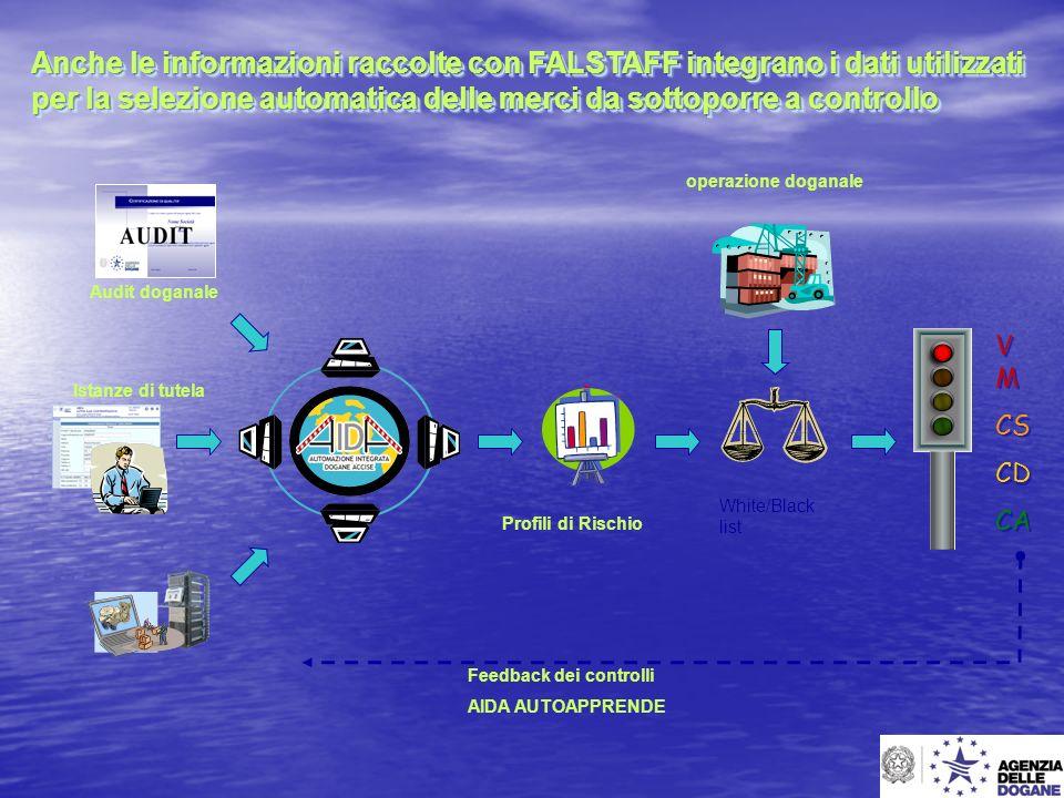 White/Black list operazione doganale Istanze di tutela Audit doganale V M CS CD CA V M CS CD CA Feedback dei controlli AIDA AUTOAPPRENDE Profili di Ri