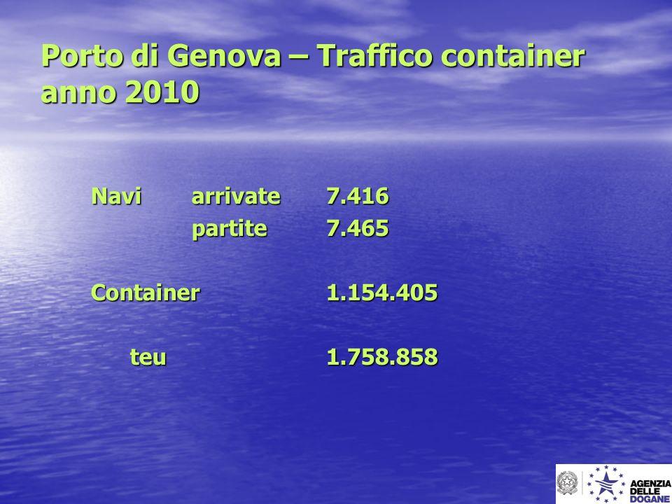 Porto di Genova – Traffico container anno 2010 Naviarrivate7.416 partite7.465 Container 1.154.405 teu 1.758.858