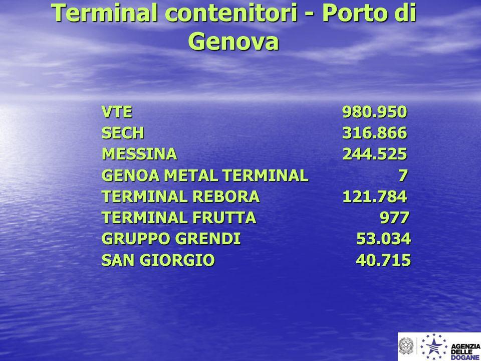 Terminal contenitori - Porto di Genova VTE 980.950 SECH316.866 MESSINA244.525 GENOA METAL TERMINAL 7 TERMINAL REBORA121.784 TERMINAL FRUTTA 977 GRUPPO