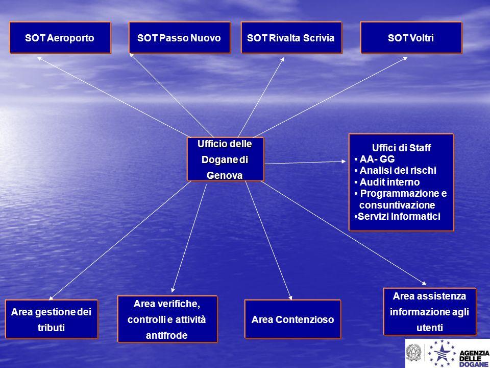 Area gestione dei tributi Area verifiche, controlli e attività antifrode Area Contenzioso Area assistenza informazione agli utenti Ufficio delle Dogan