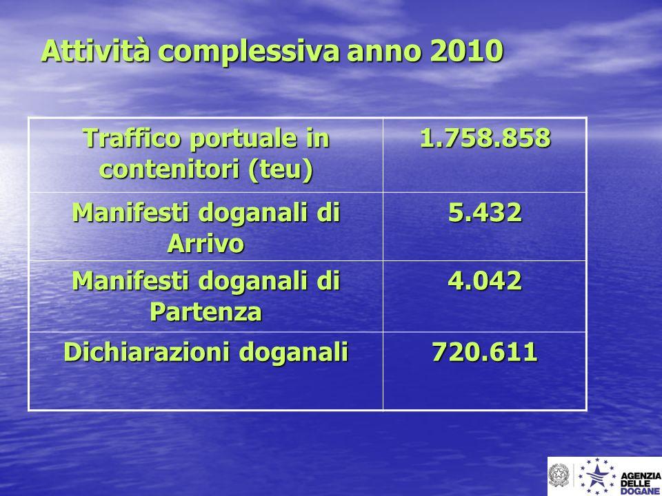 Attività complessiva anno 2010 Traffico portuale in contenitori (teu) 1.758.858 Manifesti doganali di Arrivo 5.432 Manifesti doganali di Partenza 4.04