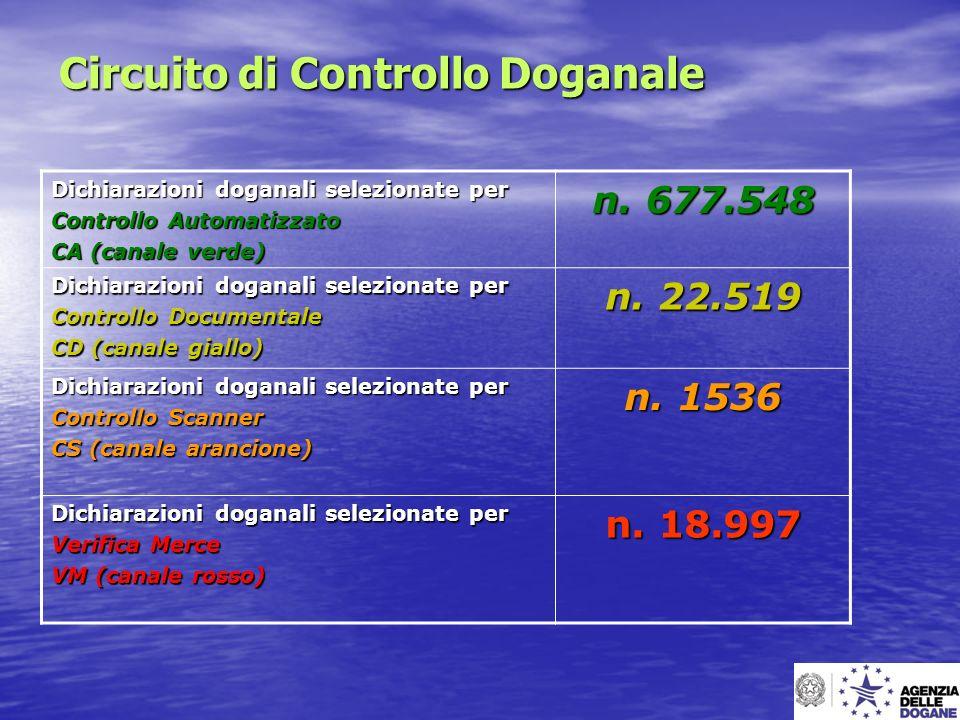 Circuito di Controllo Doganale Dichiarazioni doganali selezionate per Controllo Automatizzato CA (canale verde) n. 677.548 Dichiarazioni doganali sele