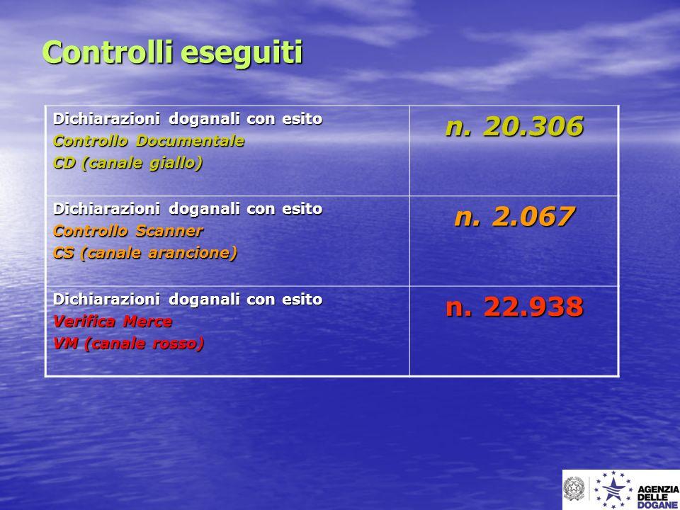 Controlli eseguiti Dichiarazioni doganali con esito Controllo Documentale CD (canale giallo) n. 20.306 Dichiarazioni doganali con esito Controllo Scan