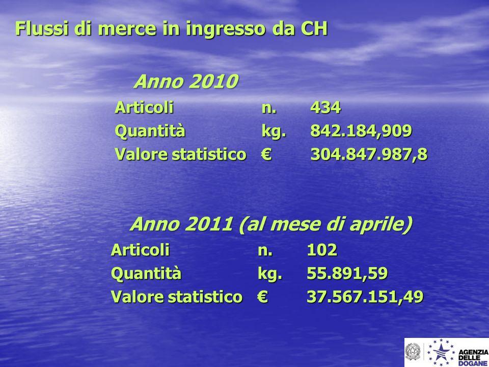 Flussi di merce in ingresso da CH Anno 2010 Articoli n. 434 Quantitàkg. 842.184,909 Valore statistico 304.847.987,8 Anno 2011 (al mese di aprile) Arti