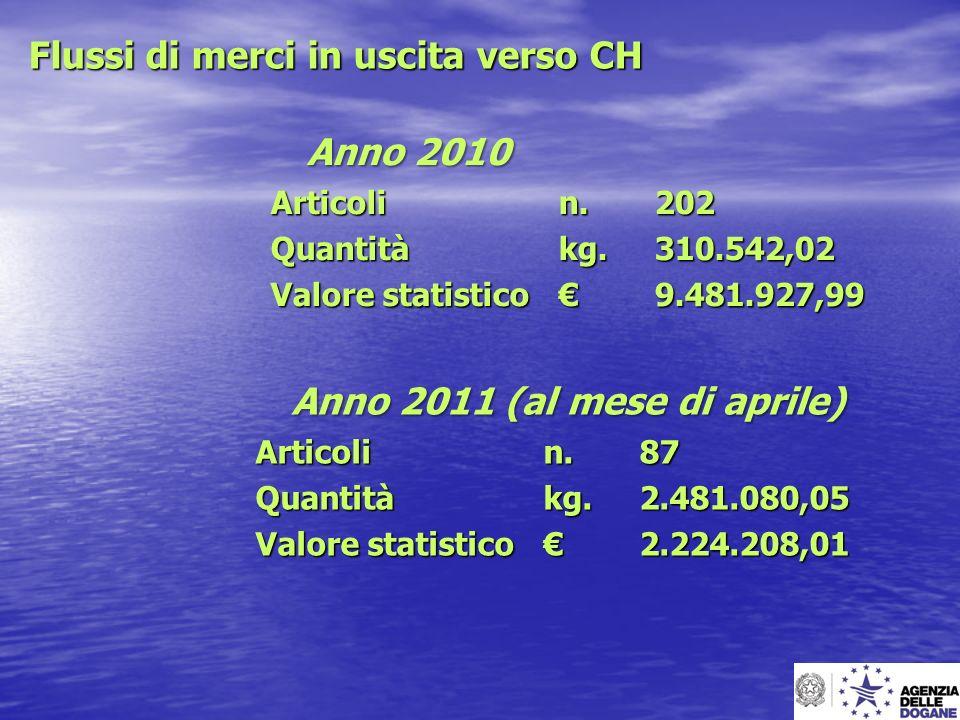 Flussi di merci in uscita verso CH Anno 2010 Articoli n. 202 Quantitàkg. 310.542,02 Valore statistico 9.481.927,99 Anno 2011 (al mese di aprile) Artic