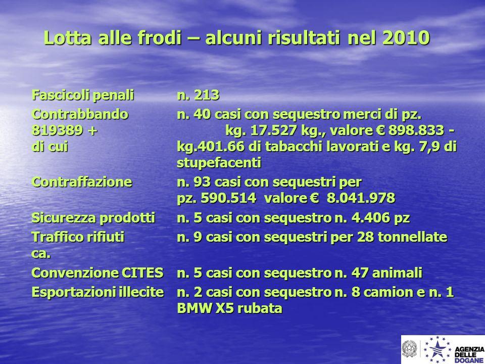 Lotta alle frodi – alcuni risultati nel 2010 Fascicoli penali n. 213 Contrabbando n. 40 casi con sequestro merci di pz. 819389 + kg. 17.527 kg., valor