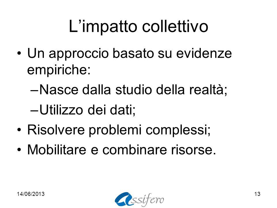 Limpatto collettivo Un approccio basato su evidenze empiriche: –Nasce dalla studio della realtà; –Utilizzo dei dati; Risolvere problemi complessi; Mobilitare e combinare risorse.