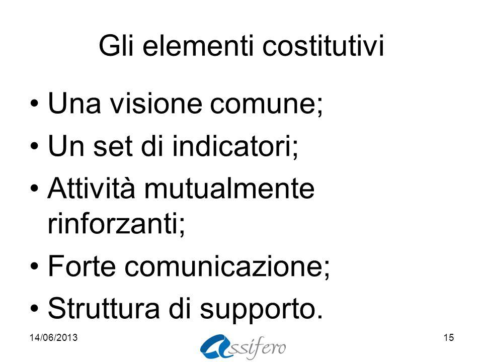 Gli elementi costitutivi Una visione comune; Un set di indicatori; Attività mutualmente rinforzanti; Forte comunicazione; Struttura di supporto.