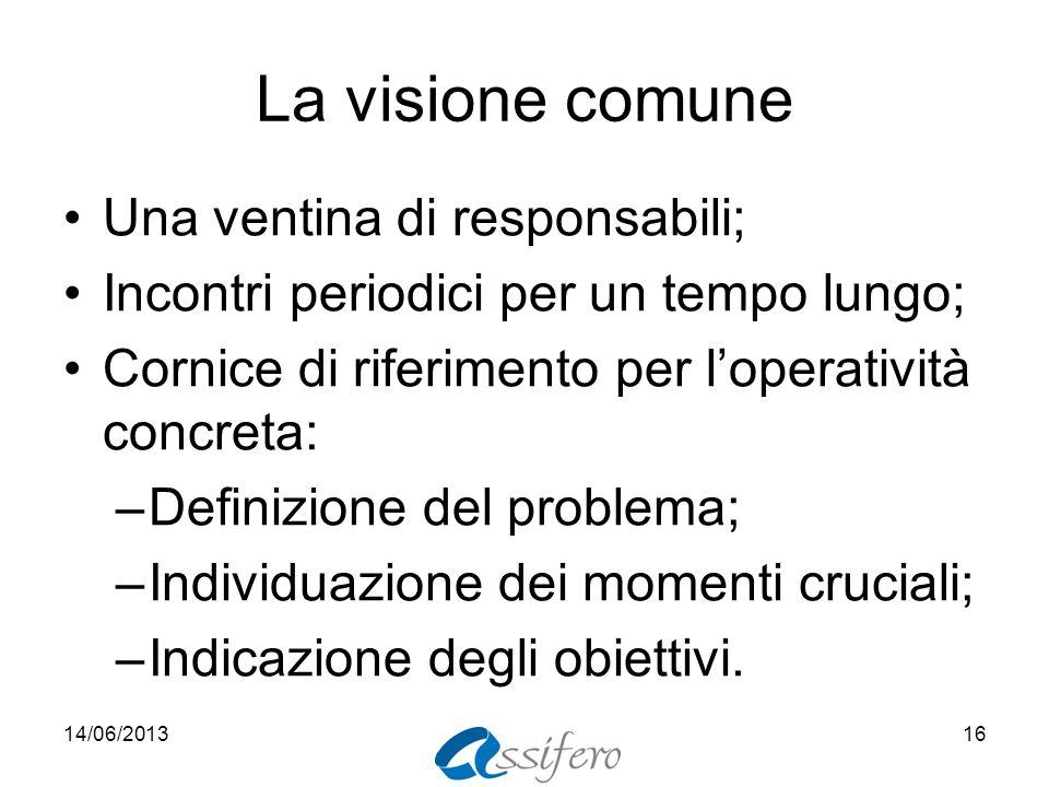 La visione comune Una ventina di responsabili; Incontri periodici per un tempo lungo; Cornice di riferimento per loperatività concreta: –Definizione d