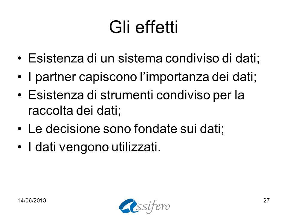 Gli effetti Esistenza di un sistema condiviso di dati; I partner capiscono limportanza dei dati; Esistenza di strumenti condiviso per la raccolta dei dati; Le decisione sono fondate sui dati; I dati vengono utilizzati.