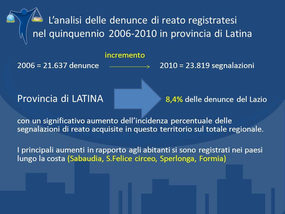 Lanalisi delle denunce di reato registratesi nel quinquennio 2006-2010 in provincia di Latina incremento 2006 = 21.637 denunce2010 = 23.819 segnalazioni Provincia di LATINA 8,4% delle denunce del Lazio con un significativo aumento dellincidenza percentuale delle segnalazioni di reato acquisite in questo territorio sul totale regionale.