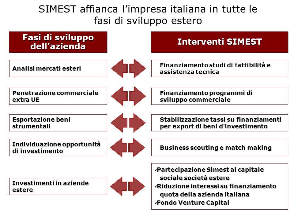 Analisi mercati esteri Penetrazione commerciale extra UE Esportazione beni strumentali Investimenti in aziende estere Individuazione opportunità di in