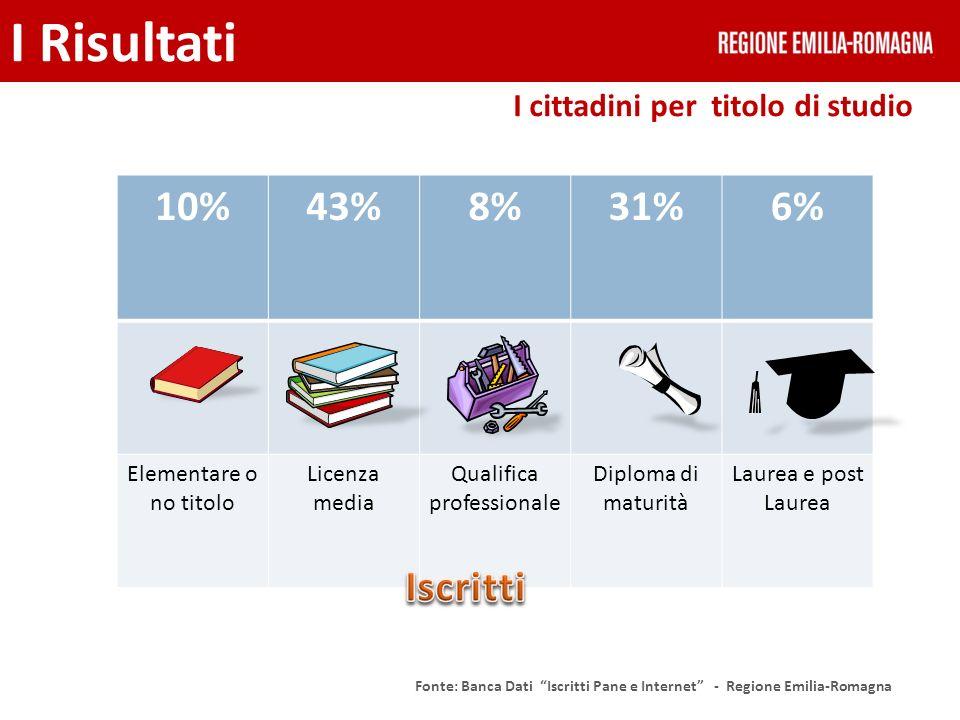 I cittadini per titolo di studio I Risultati Fonte: Banca Dati Iscritti Pane e Internet - Regione Emilia-Romagna 10%43%8%31%6% Elementare o no titolo
