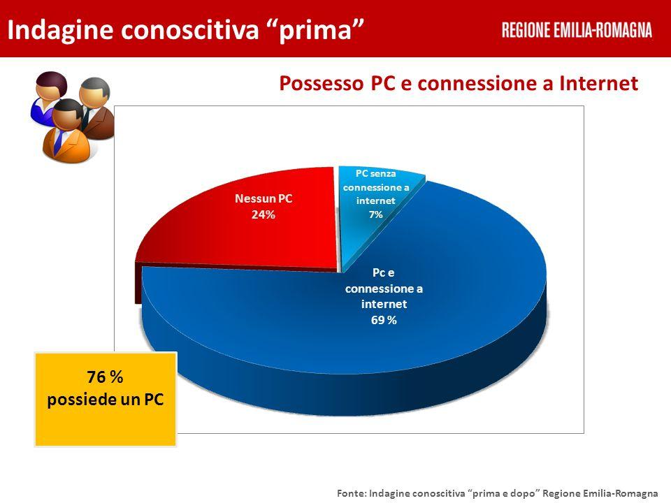 Possesso PC e connessione a Internet Indagine conoscitiva prima Fonte: Indagine conoscitiva prima e dopo Regione Emilia-Romagna 76 % possiede un PC