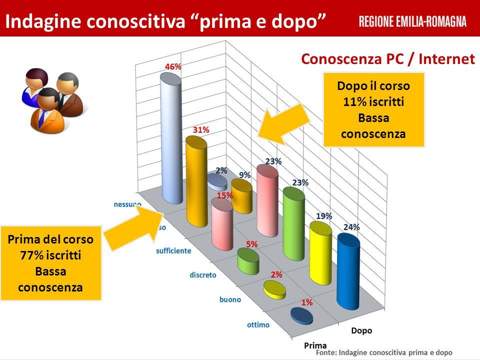 Indagine conoscitiva prima e dopo Fonte: Indagine conoscitiva prima e dopo Prima del corso 77% iscritti Bassa conoscenza Conoscenza PC / Internet Dopo