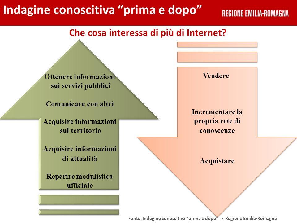 Che cosa interessa di più di Internet? Fonte: Indagine conoscitiva prima e dopo - Regione Emilia-Romagna Indagine conoscitiva prima e dopo Ottenere in