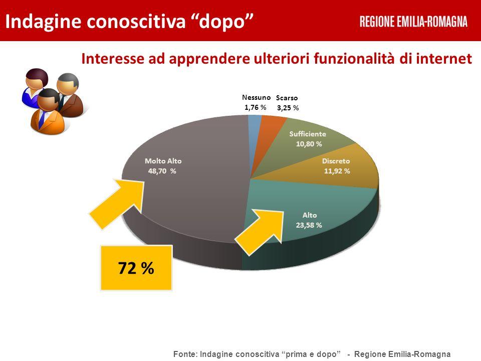 Interesse ad apprendere ulteriori funzionalità di internet Indagine conoscitiva dopo Fonte: Indagine conoscitiva prima e dopo - Regione Emilia-Romagna