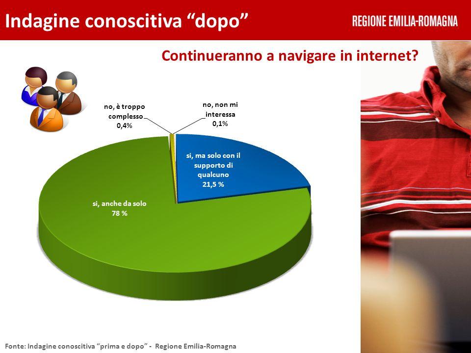 Continueranno a navigare in internet? Indagine conoscitiva dopo Fonte: Indagine conoscitiva prima e dopo - Regione Emilia-Romagna