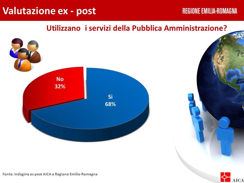 Valutazione ex - post Utilizzano i servizi della Pubblica Amministrazione? Fonte: Indagine ex post AICA e Regione Emilia-Romagna