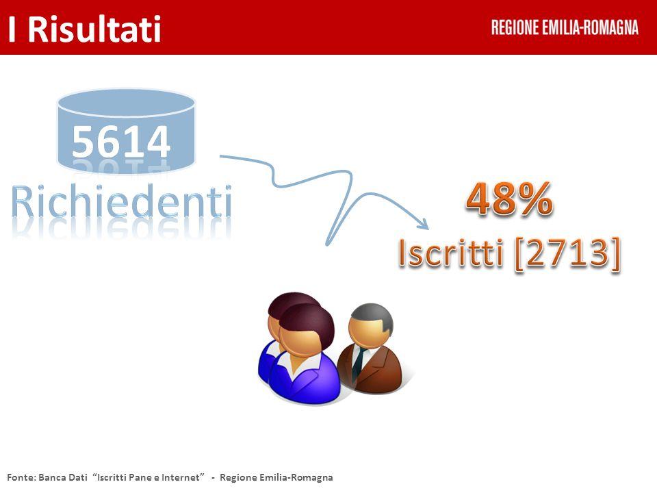 I Risultati Fonte: Banca Dati Iscritti Pane e Internet - Regione Emilia-Romagna